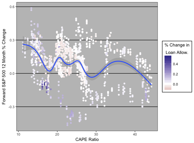 Enhancing CAPE Ratio as Equities Predictive Analytic Using Change in US Banks Loan Allowance