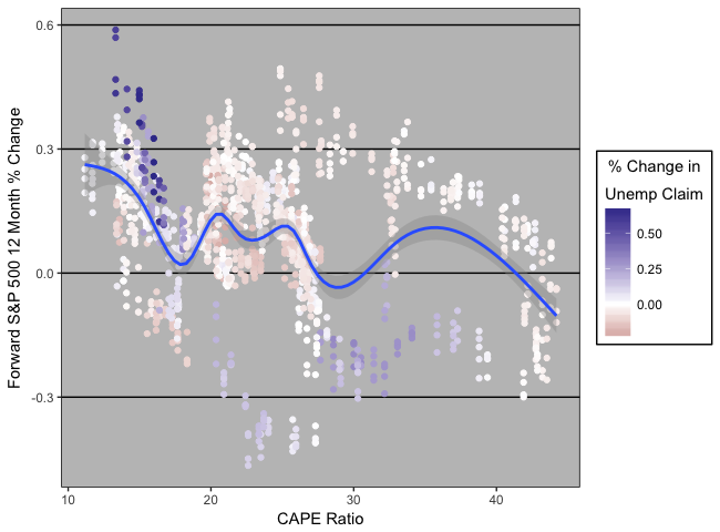 Enhancing CAPE Ratio as Equities Predictive Analytic Using Initial Unemployment Claims